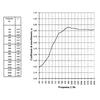 Cloison acoustique ECOSTRONG : tests acoustiques